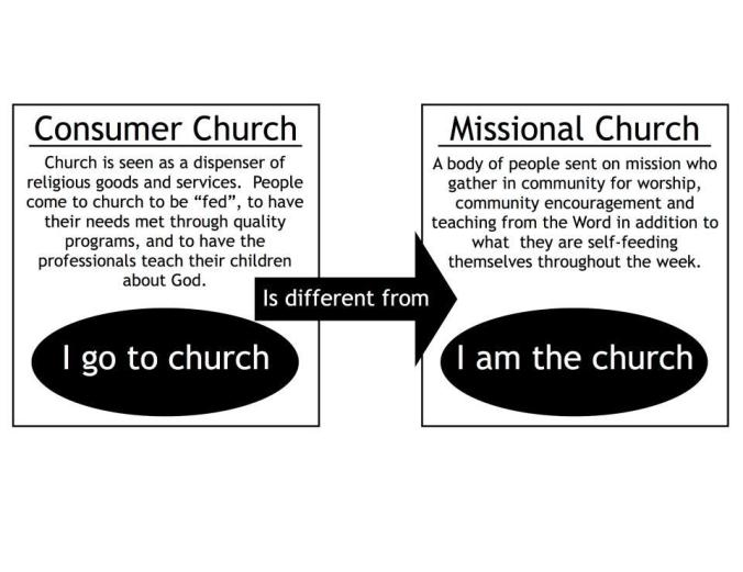 Consumer Church vs Missional Church